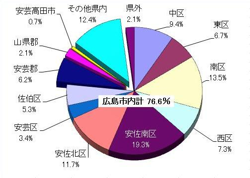 地域別入院患者割合グラフ