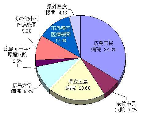 紹介医療機関別入院患者数割合グラフ
