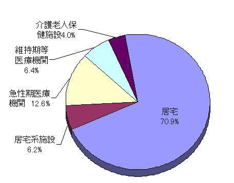 退院先別退院患者割合グラフ
