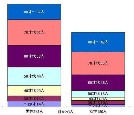 男女年齢別入院患者数ブラフ