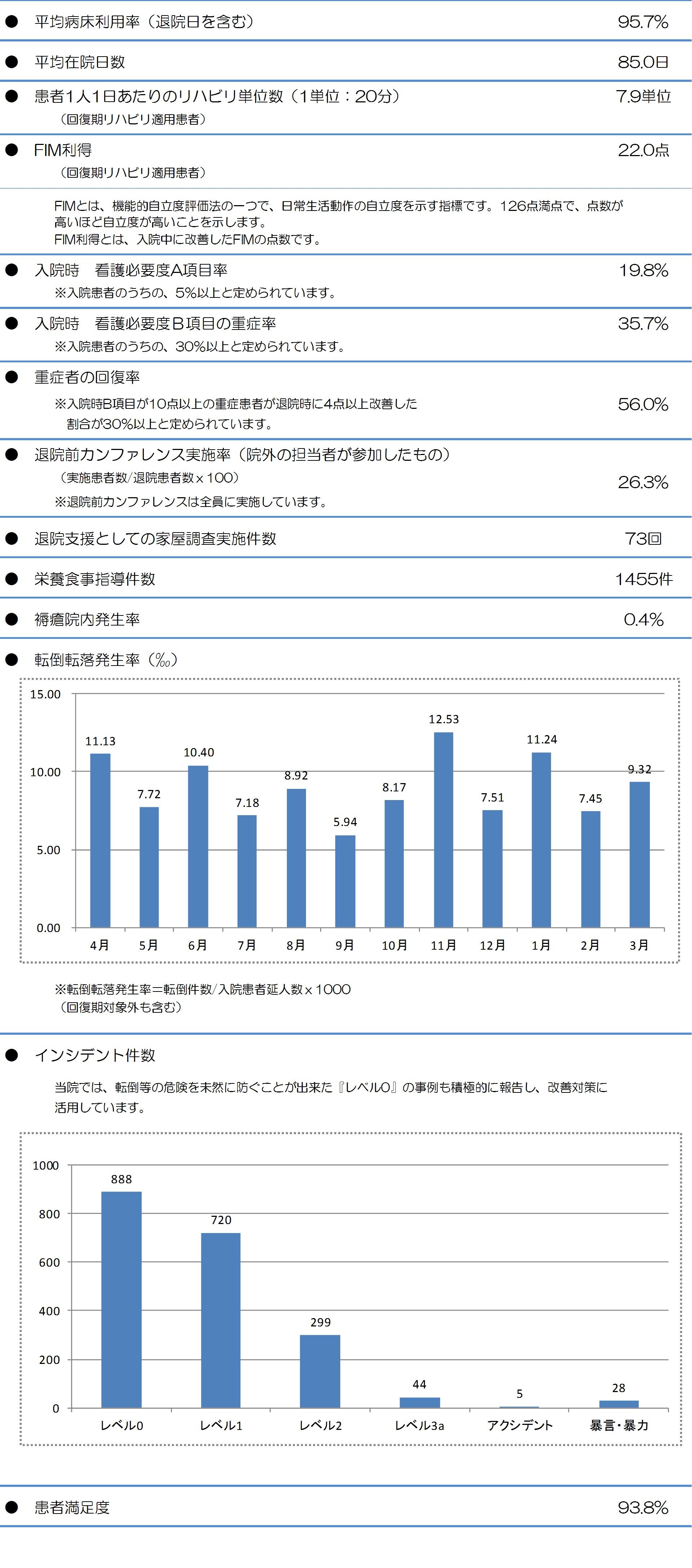 統計資料26