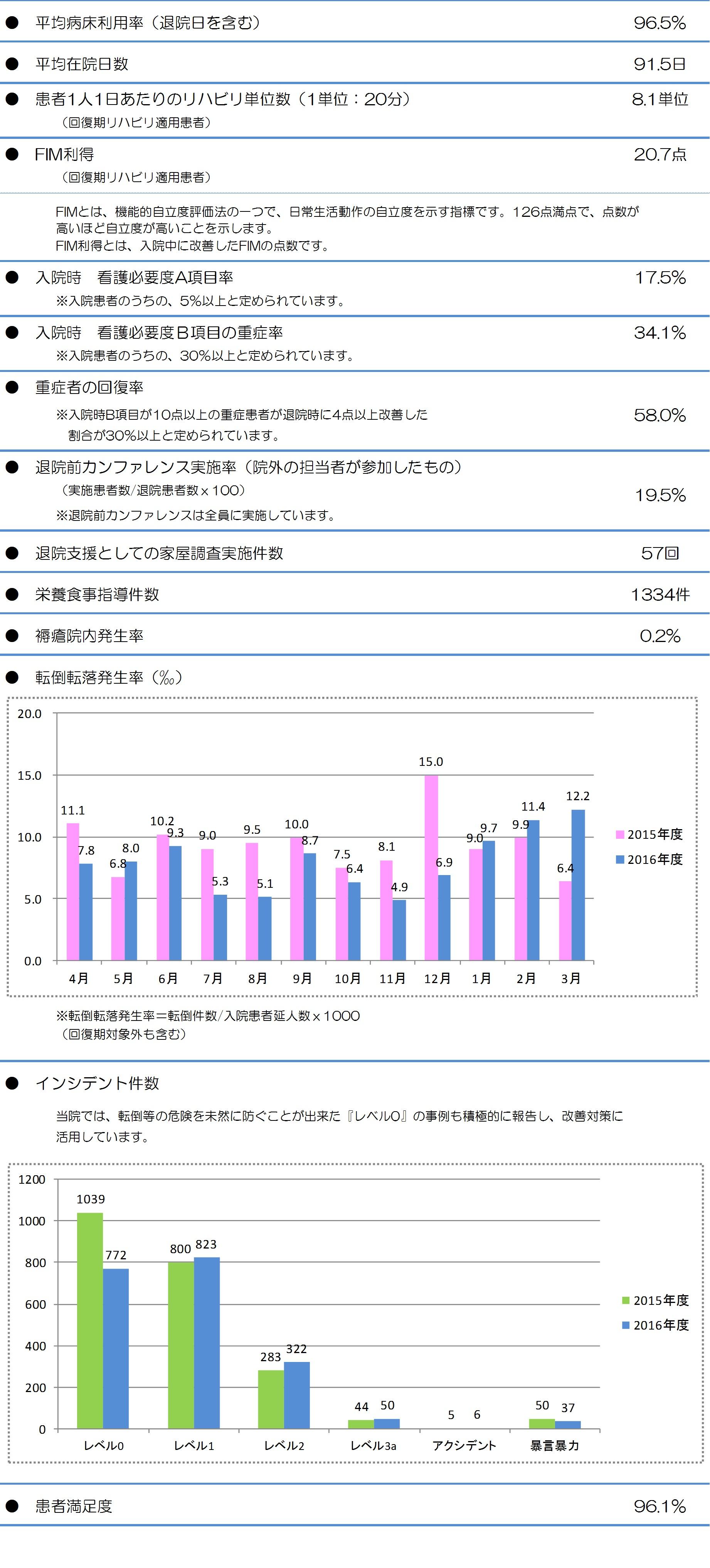 統計資料28
