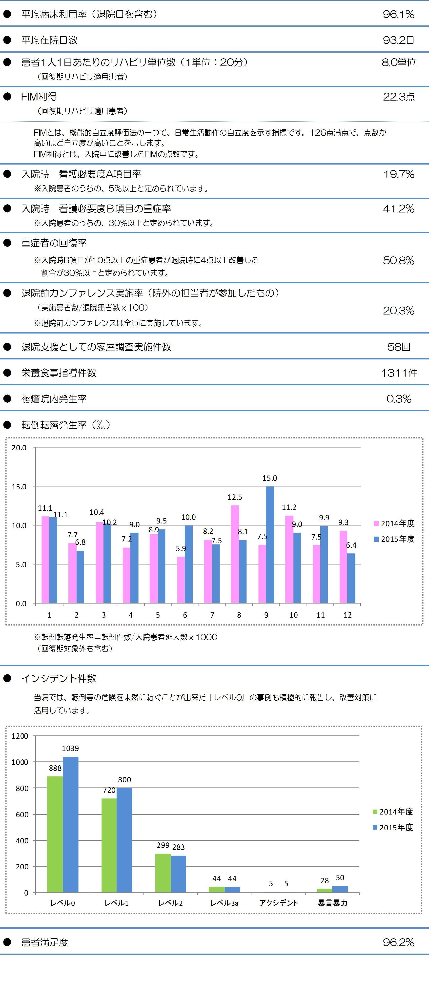 統計資料27