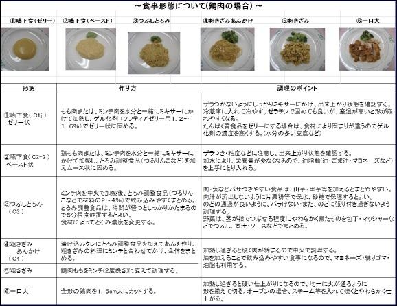 食事形態の一覧表