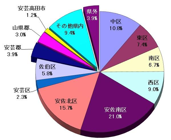 地域別入院患者割合のグラフ